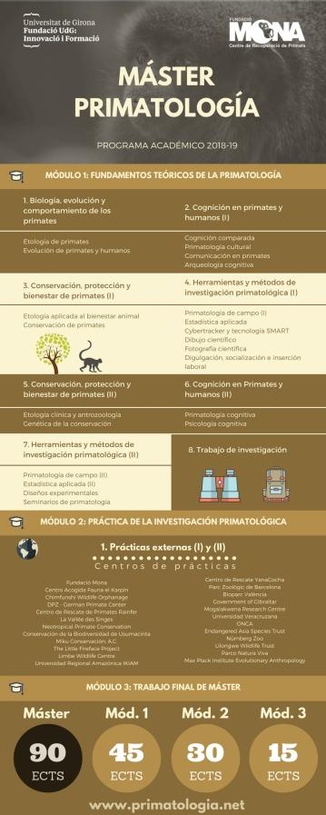 Programa Académico del Máster en Primatología